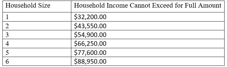 Household Income Table